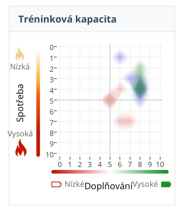 Zde je můj výsledek po 15 měření. Narozdíl od jednotlivých měření vidíte již slité a barevně vyobrazené hodnocení měření. U jednotlivých měření místo takovéto heat mapy máte vždy kolečko.